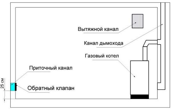 Вентиляция в котельной частного дома: виды, требования, расчет