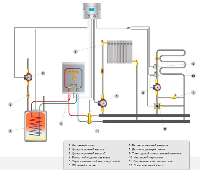 Газовый котел с функцией теплый пол
