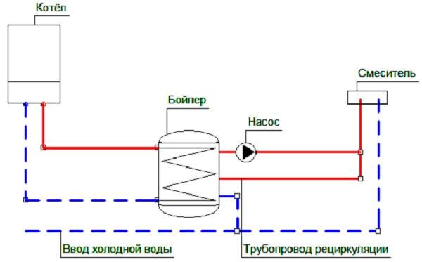 Обвязка бойлера косвенного нагрева с рециркуляцией: схема подключения