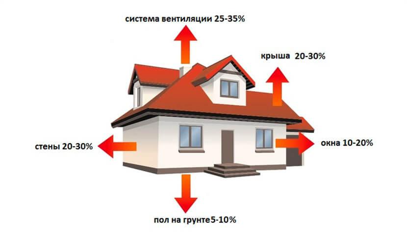 Отопительные котлы для частного дома: характеристики, отличия и цена котлов
