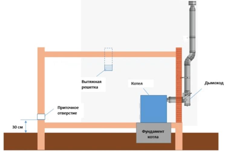 Подключение двухконтурного газового котла к системе отопления: требования и нормы   этапы монтажа