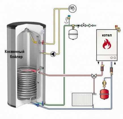 Как рассчитать необходимую мощность газового котла