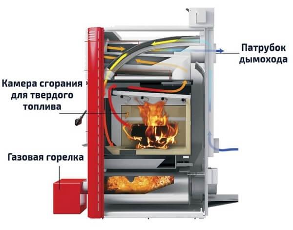 Котел на трех видах топлива