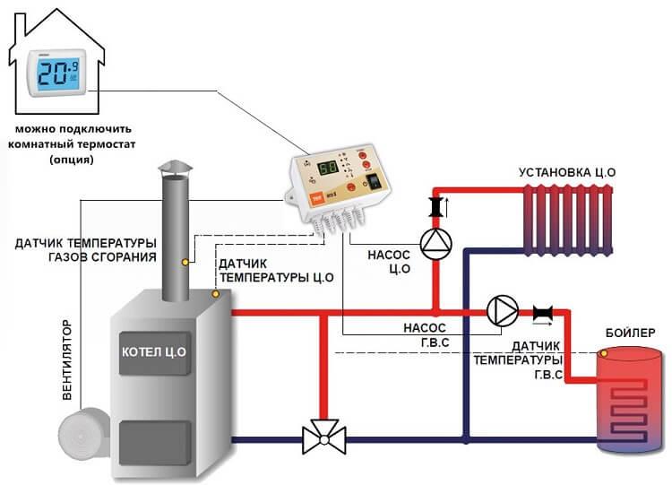 Терморегулятор для котла отопления термостат виды функции цены