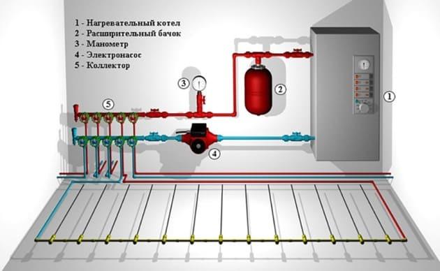 Система для водяного пола от котла