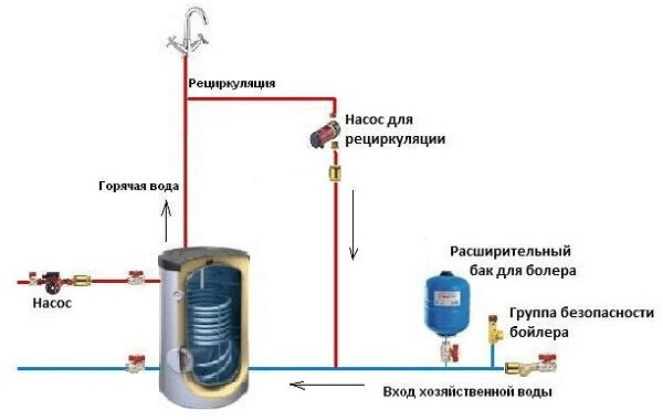 Подключение бойлера косвенного нагрева: схема обвязки котла